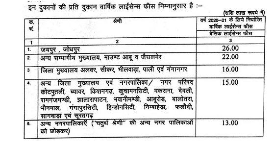 Rajasthan Aabkari Vibhag Theka Lottery Form 2020