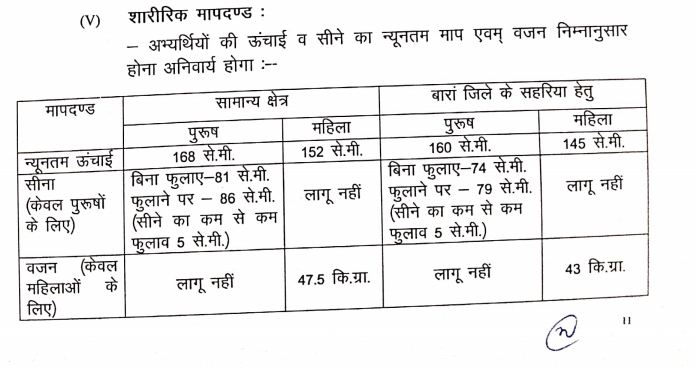 Rajasthan Home Guard Recruitment 2020 physical Standards