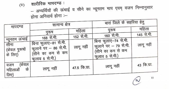 Rajasthan Home Guard PST PET Exam Pattern 2020